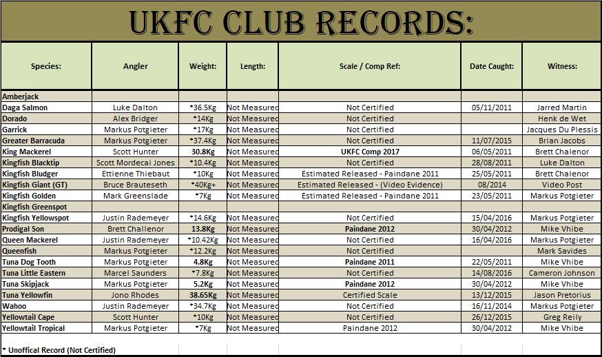 Club Records as at 26.07.2012